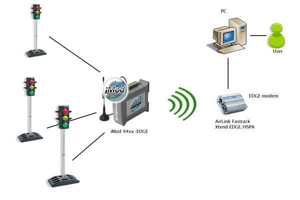 Пример использования телеметрического модуля iMod в системе дорожной сигнализации