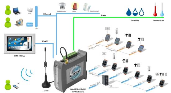 Wykorzystanie modułu iMod z panelem TPD-430